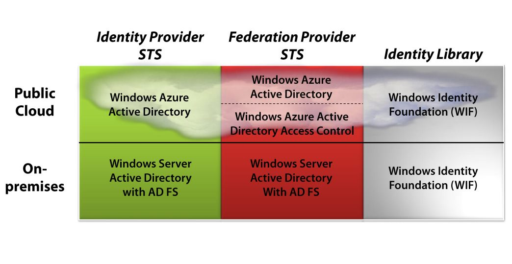 Microsoft identity technologies overview
